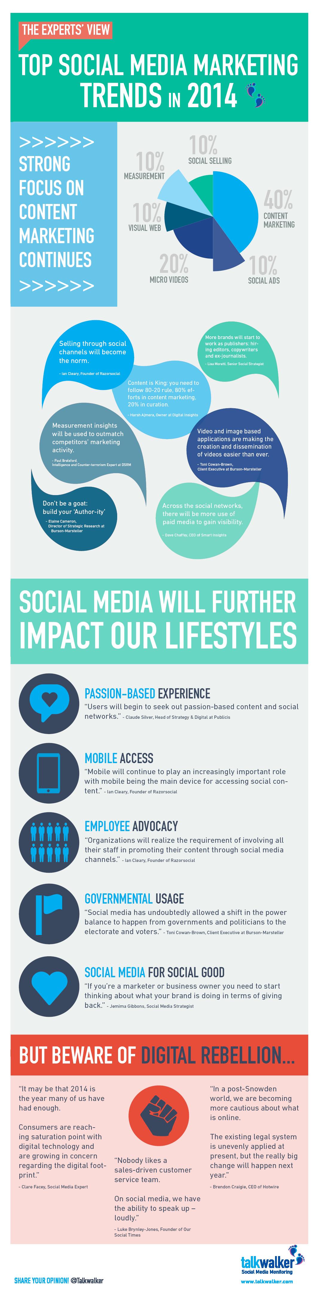 2014 top social media trends