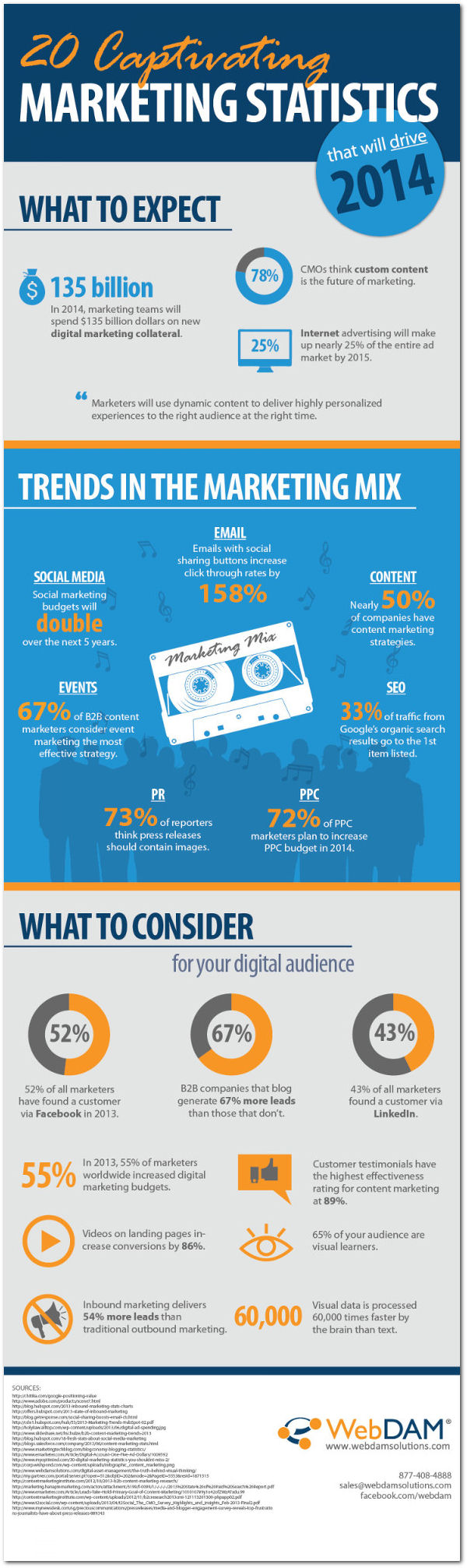 2014 Digital Marketing Trends