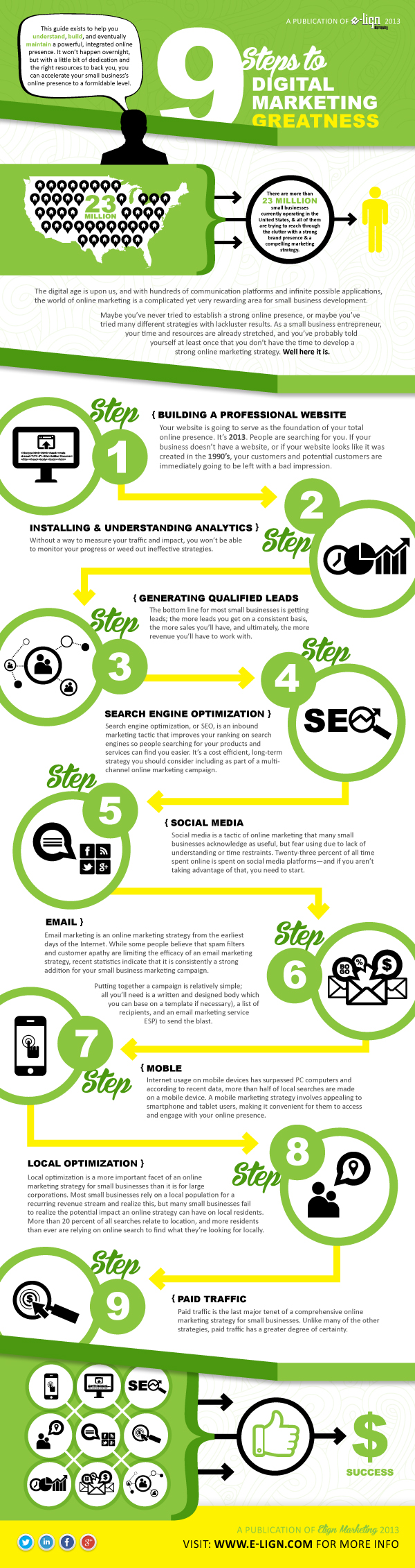 digital marketing steps