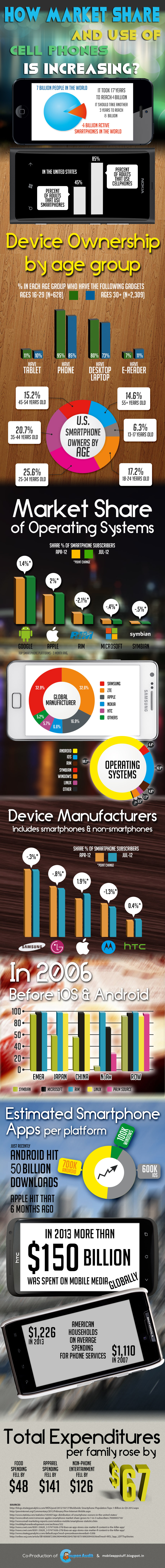 Mobile Market Share and Users Demographics
