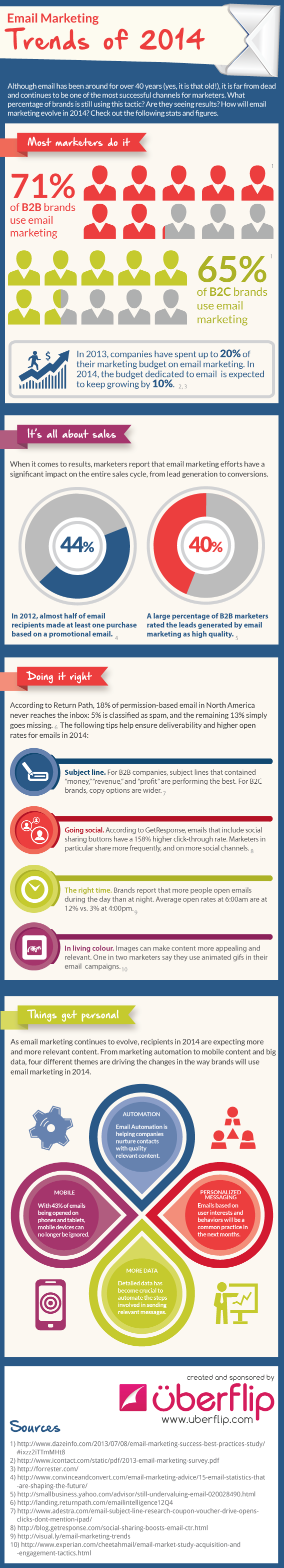 Email Marketing Trends 2014
