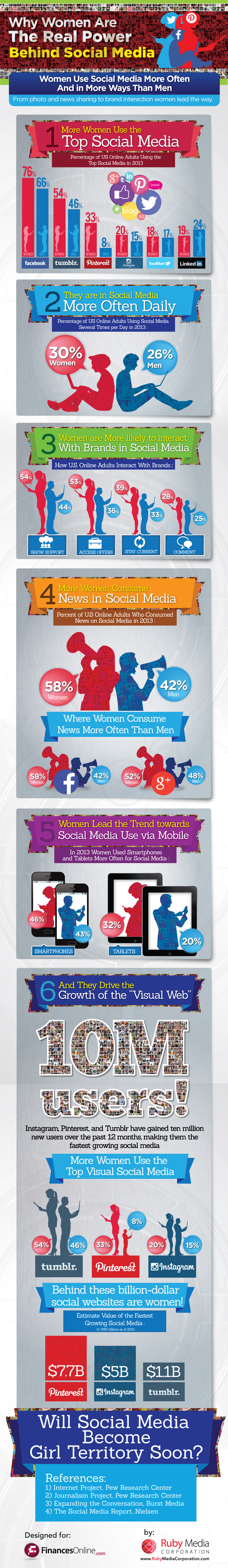 Women Dominate Social Media