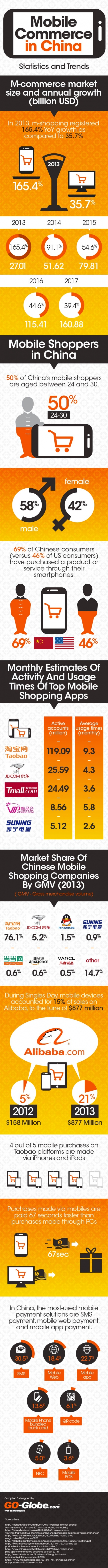 China Mobile Shopping