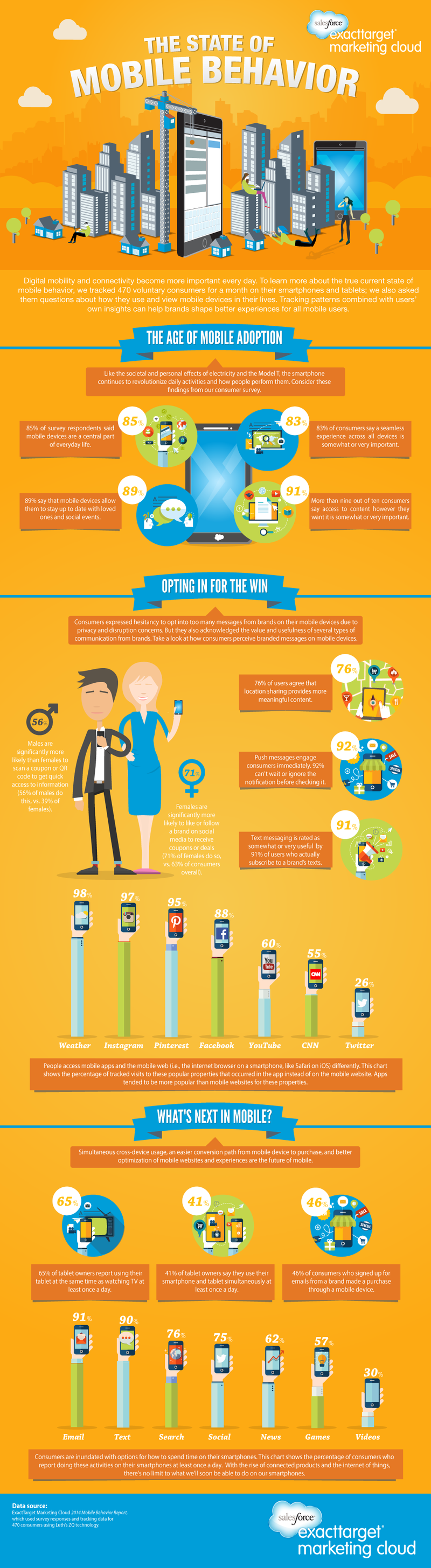Mobile Behavior 2014