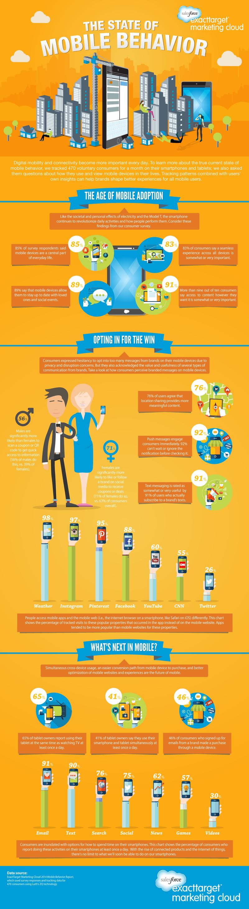 Mobile Behavior 2014
