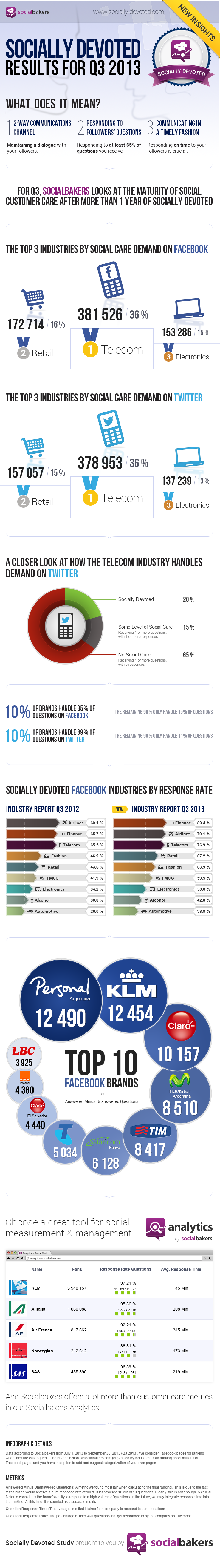 Socially Devoted 2013 Q3 results
